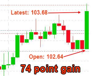 MBS Chart